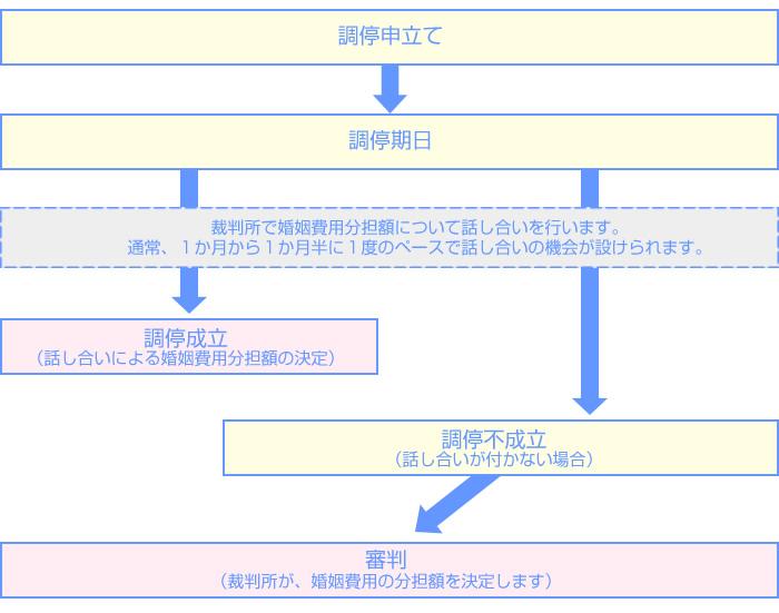 婚姻費用(離婚成立までの生活費)の分担請求